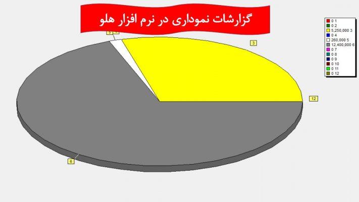 تصویر گزارشات نموداری نرم افزار هلو
